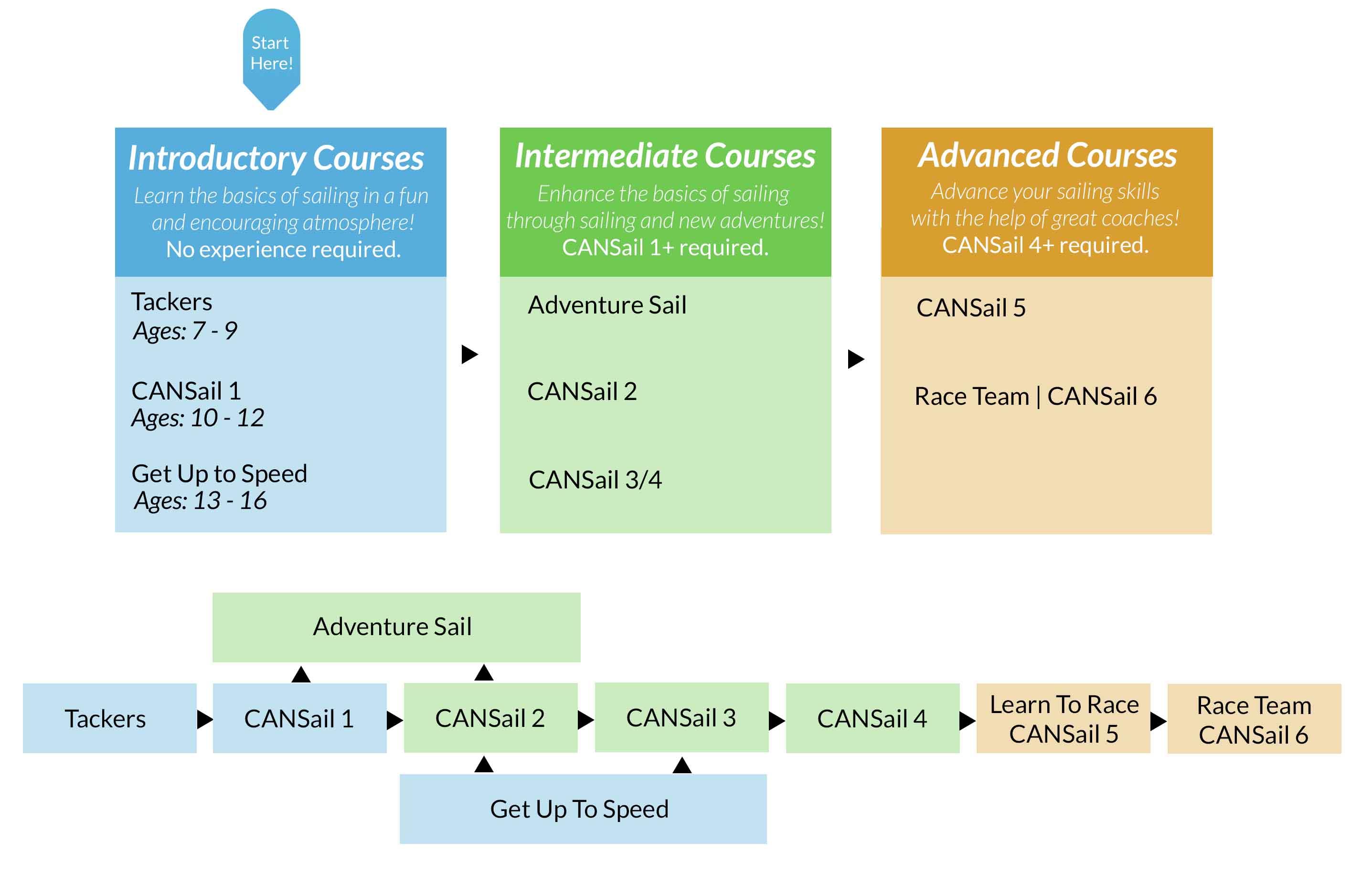 Course Selection Assistant 2016